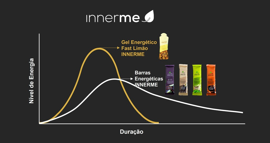 Combinação do Gel Energético Fast Limão da INNERME com uma das Barras Energéticas INNERME - Moonsport